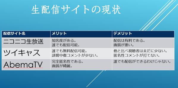 生配信サイトの現状 ~ニコ生・ツイキャス・Abema~